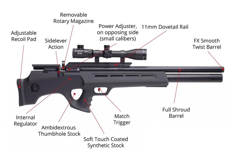 اشنایی با قسمت های مختلف تفنگ های پی سی پی
